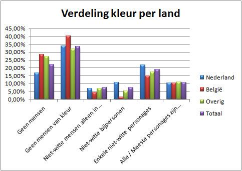 Verdeling-kleur-per-land