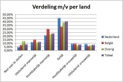 Verdeling-m-v-per-land